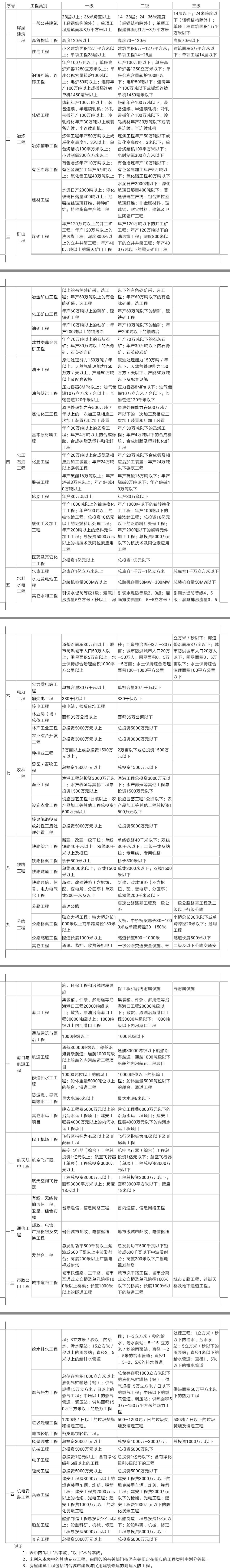 专业工程类别和等级表.jpg
